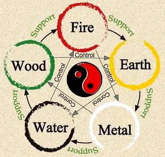 Kecocokan jenis pekerjaan dengan 5 unsur/elemen