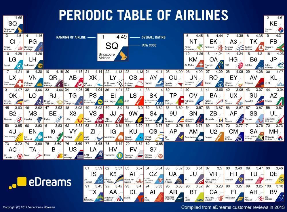 Airlines IATA Code