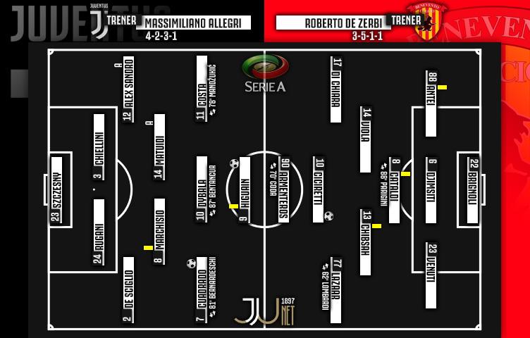 Serie A 2017/18 / 12. kolo / Juventus - Benevento 2:1 (0:1)