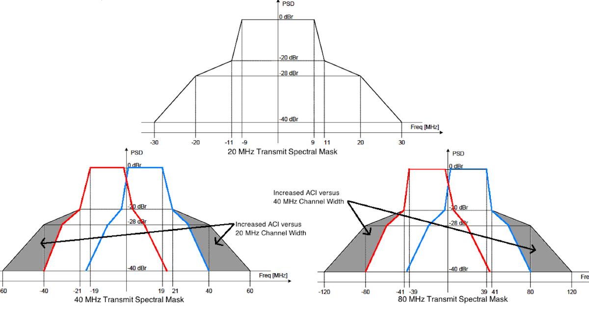 Revolution Wi-Fi: 802.11ac Adjacent Channel Interference (ACI)