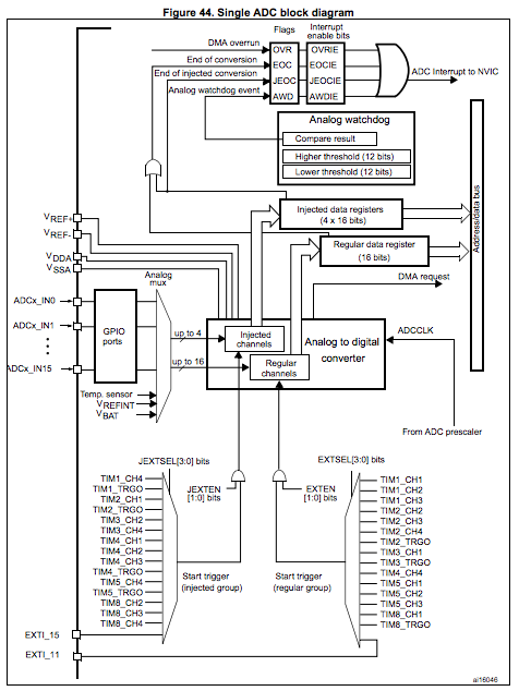 Handel Working Spece: ST32 ADC note
