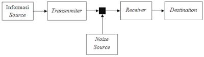 Model Komunikasi Linear