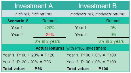 High risk, high return versus moderate risk, moderate returns scenario 2