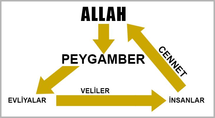 K,din, islamiyet, Şefaat nedir?,İslamda şefaat,Cennete adam sokmaya yetkili,Şefaatçi,Kimler şefaatçi olabilir,Kur-an'da şefaat, Kuran çelişkileri, Şefaat var mı?,Allah adam kayırır mı?,