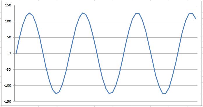 GT's Blog: Java Sound : generate play sine wave - source code