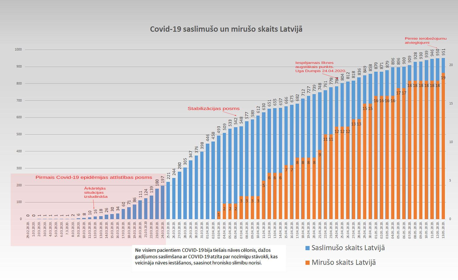 Grafiks ar Covid-19 saslimušo un mirušo skaitu valstī 13.5.2020.