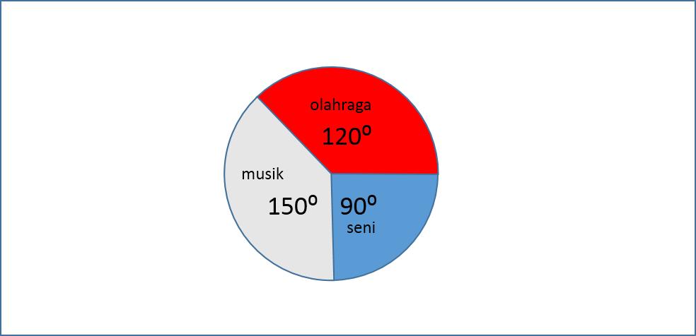 Diagram lingkaran olahraga 120 derajat musik 150 derajat seni 90 kita akan mencari jumlah suatu orang yang gemar dengan musik jika diketahui jumlah yang suka olahraga dan besar porsinya dalam diagram lingkaran ccuart Choice Image