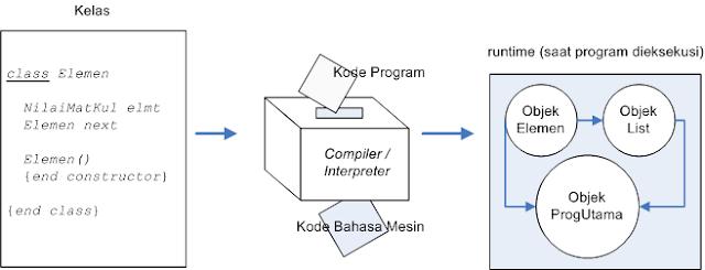 ilustrasi-kelas-dan-objek