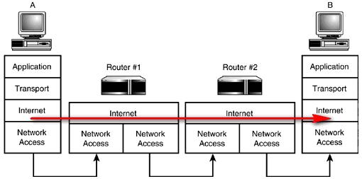 Como funciona un router internamente