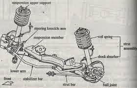 Otomotif1 Komponen Suspensi Dan Macam Macam Suspensi