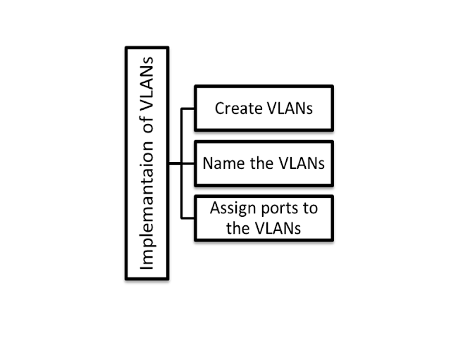 Three Steps to Configure VLAN Properly