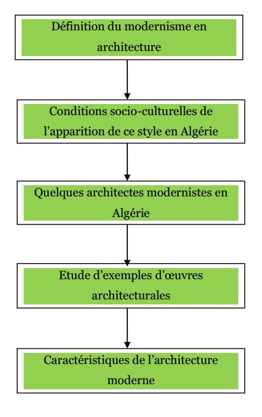 cours 8 histoire de l architecture en alg rie au xix et xx si cles l architecture moderne en. Black Bedroom Furniture Sets. Home Design Ideas