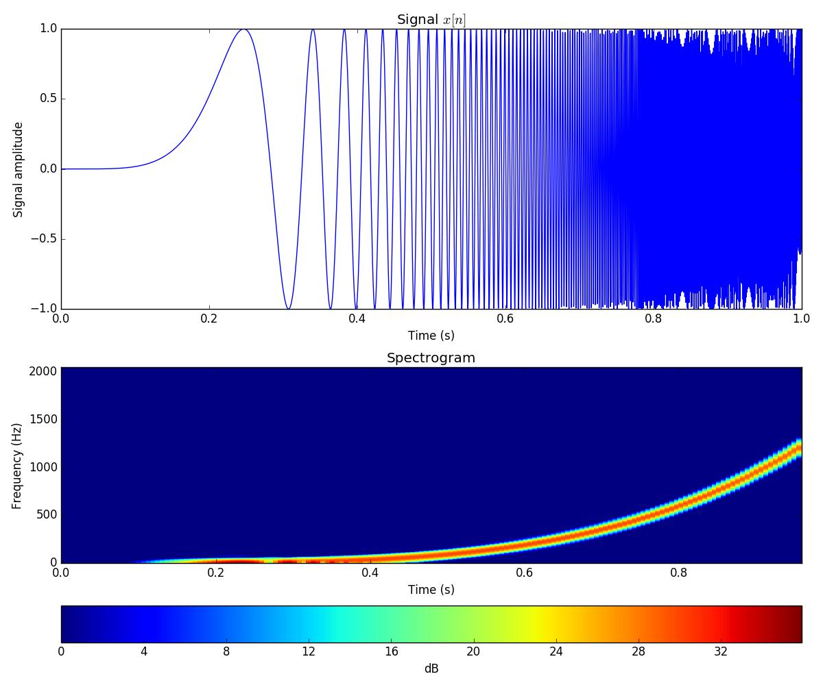 Dynamic spectrum (spectrogram) using Python