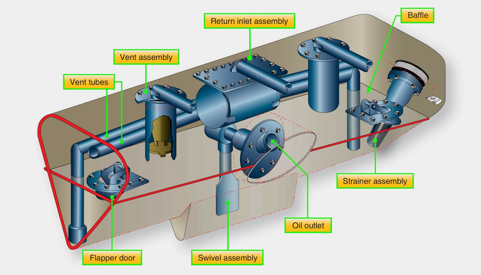 Aircraft Systems Turbine Engine Lubrication System Ponents. Oil Tank. Wiring. Jet Engine Diagram Oil On At Scoala.co