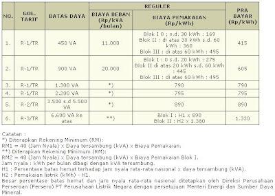 Cara Menghitung Tarif Listrik Prabayar Per Kwh Pln Prabayar