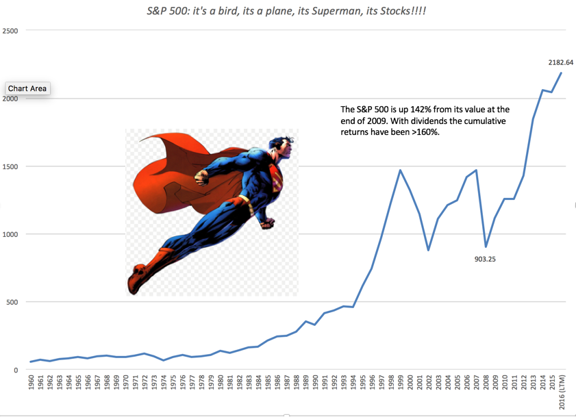 Image result for superman stock market