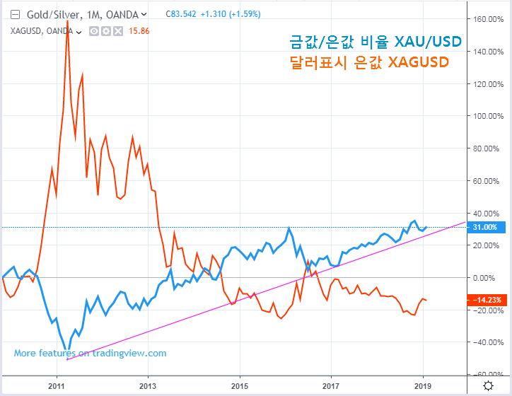 금 은 값 비율 차트 XAUXAG ratio chart