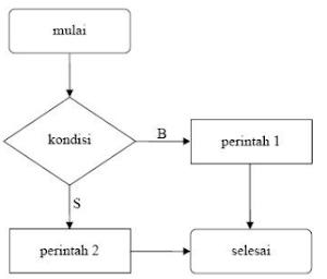 Contoh Pencabangan if Satu Kondisi Pemograman C++