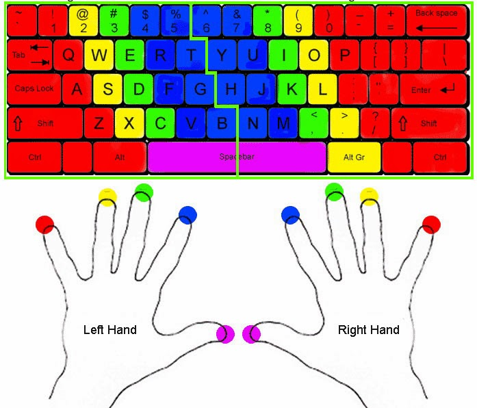 Middle finger pressing the alphabetic quality letters eastward How to acquire to type on a estimator / laptop using x fingers