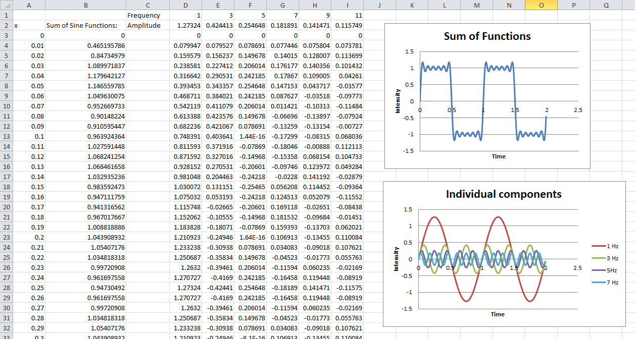 IB Math Physics: Sinusoidal Components of a Square Wave