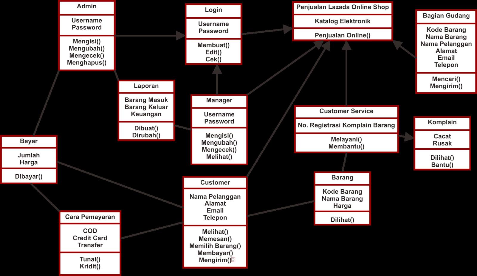Use case diagram grafik pemprograman class diagram dan deklarasi bentuk class diagram lazada online shop ccuart Image collections