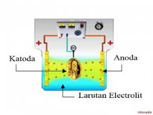 Prinsip Dasar Proses Electroplating (CROM) pada alat drum band