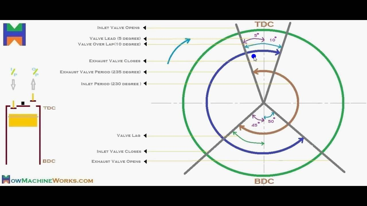 valve timing diagram - Scribd india