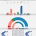 GREECE · GPO poll 25/04/2020: KKE 5.5% (14), SYRIZA 25.8% (67), MeRA25 3.0% (8), KINAL 7.3% (19), ND 49.8% (179), EL 4.9% (13)