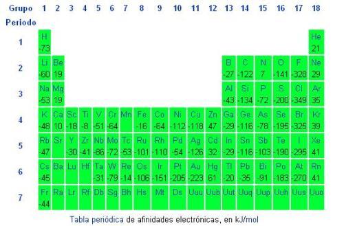 Qumica los nmeros pequeos indican que se forma un ion negativo menos estable los grupos via y viia de la tabla peridica tienen las mayores afinidades urtaz Image collections