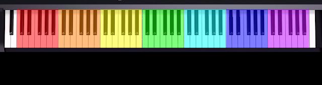 Teclado de 88 teclas con 7 octavas