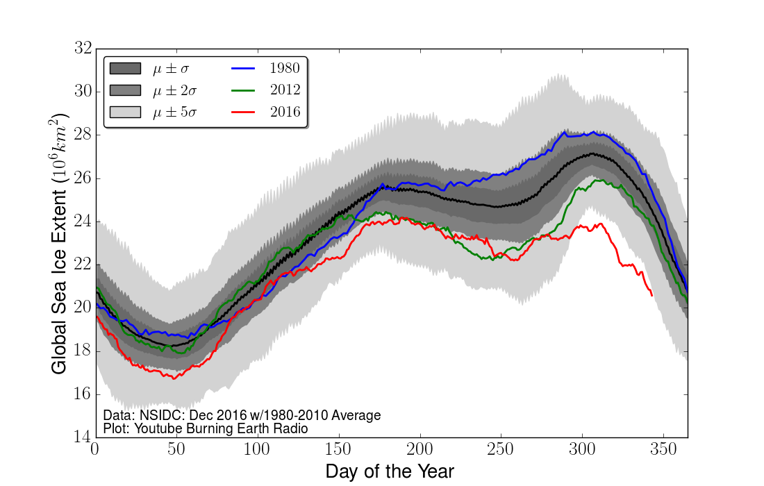 Massive five sigma global sea ice crash (Dec 2016)