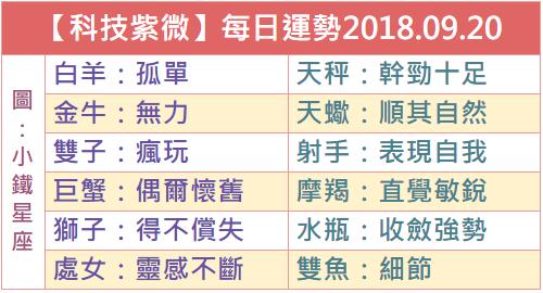 【科技紫微】每日運勢2018.09.20