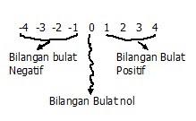 Materi dan soal matematika sd bilangan bulat dan sifat sifat dari garis bilangan diatas dapat kita ambil beberapa kesimpulan ccuart Choice Image