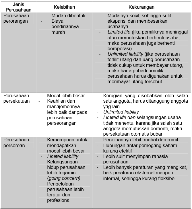 Tabel Macam-Macam Perusahaan