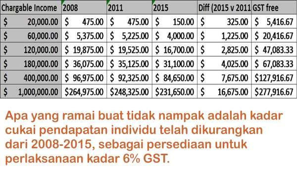 Apa Yang Ramai Buat Tidak Nampak Di Sebalik Perlaksanaan GST