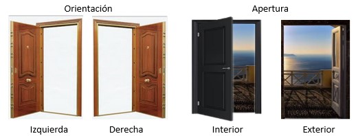 Como elegir una cerradura para reemplazo delta servicios for Puertas que abren hacia afuera