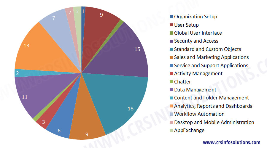 Salesforce Admin Certification Topics
