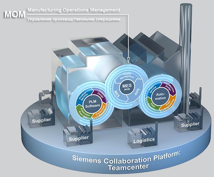 MOM – Комплекс решения от Siemens, для задач управления производственными операциями