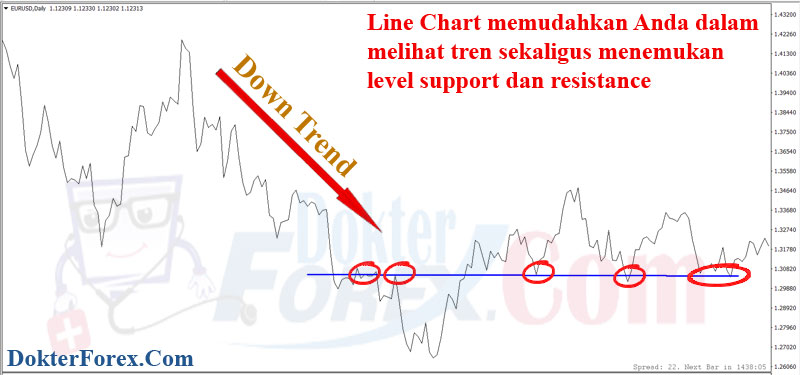 Line chart forex