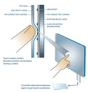 Macam-Macam Teknologi Layar Sentuh atau Touchscreen