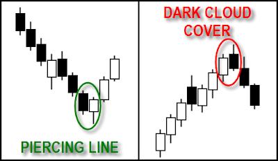 Piercing line & dark cloud cover