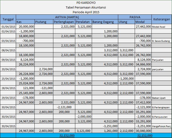 tabel persaman akuntansi perusahaan dagang