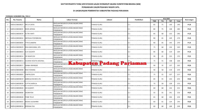 Peserta SKD yang Lanjut SKB di Kabupaten Padang Pariaman