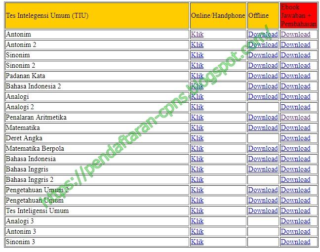 Contoh Soal SKD untuk Tes Intelegensia Umum (TIU) dalam format CAT maupun PDF