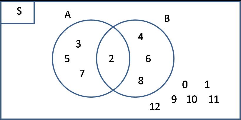 Cara menggambar diagram venn dari sebuah soal himpunan solusi membuat diagram venn ccuart Image collections