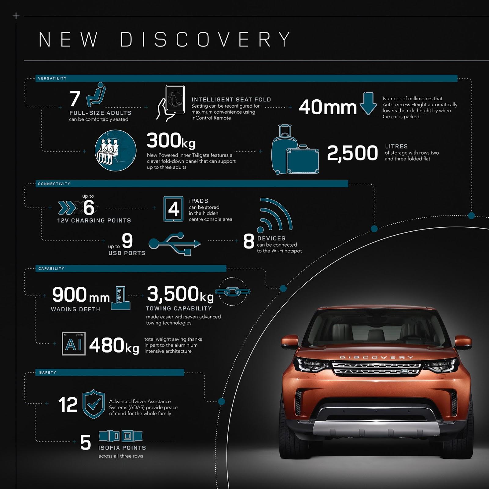 Công nghệ trên xe Land Rover Discovery 2017