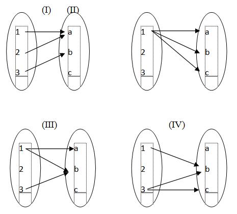 Makalah fungsi pemetaan belajar matematika pada diagram panah diatas yang merupakan pemetaan adalah diagram i dan iii karena pada diagram i dan iii himpunan a sudah tepat memiliki satu ccuart Image collections