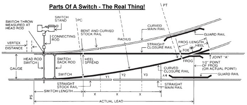 model railroad turn out switch wiring diagrams best secret wiring scale train track turn out wiring harness scale get wiring ho turnouts wiring diagram for nce dcc