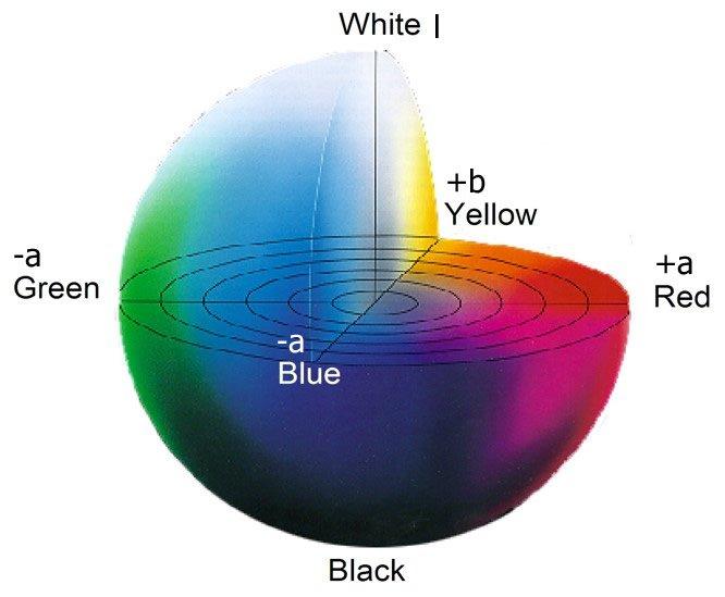 Value Paint Colour Chart >> Colorblind Tools: 2016