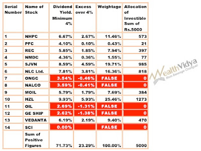Stock Market Tips based on Dividend Yield Criterion